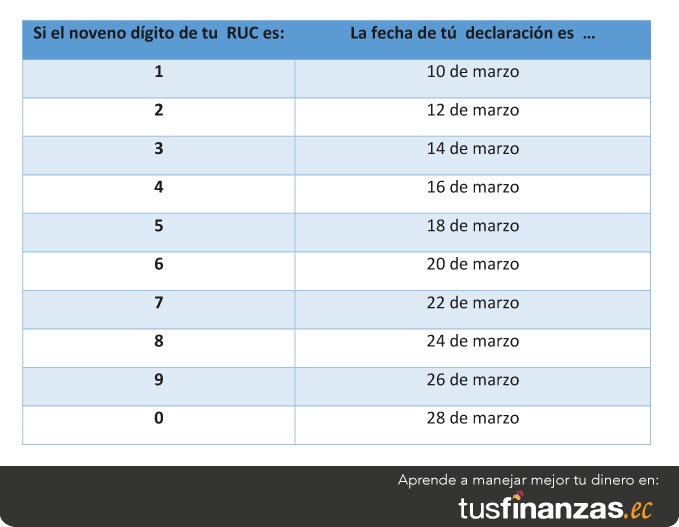 tabla impuesto a la renta